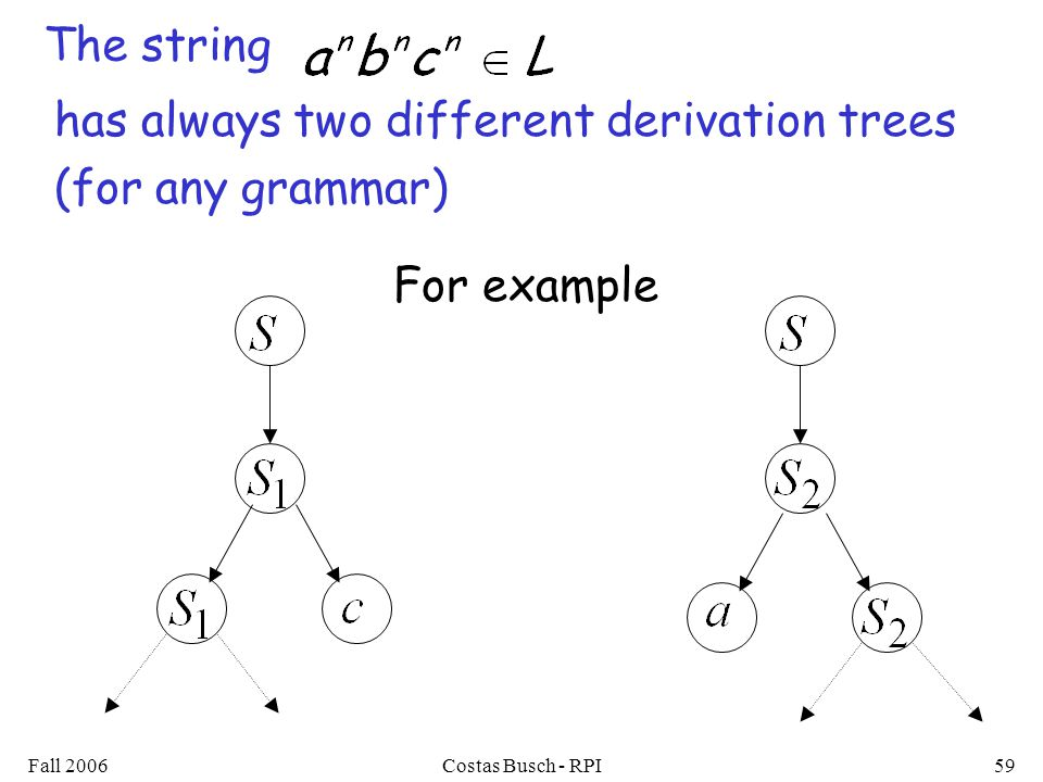 Fall 2006Costas Busch - RPI59 The string has always two different derivation trees (for any grammar) For example