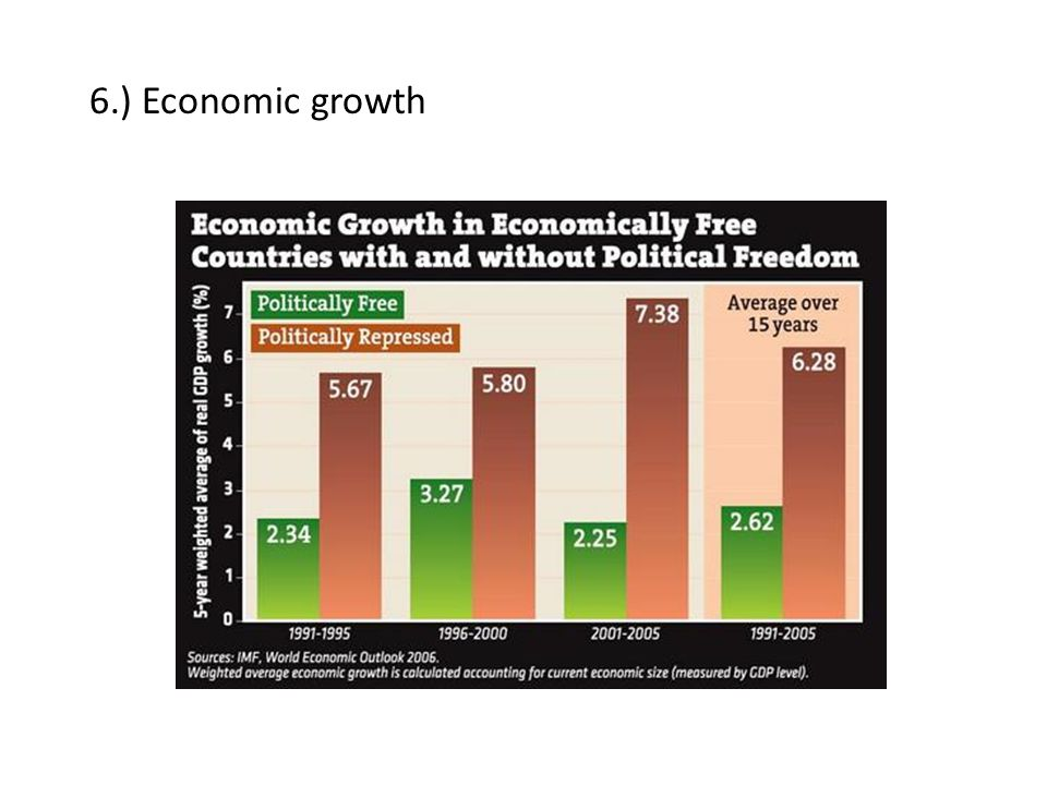 6.) Economic growth