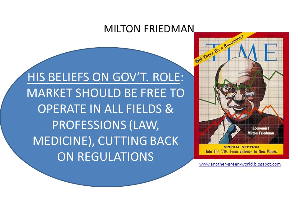 MILTON FRIEDMAN HIS BELIEFS ON GOV'T.