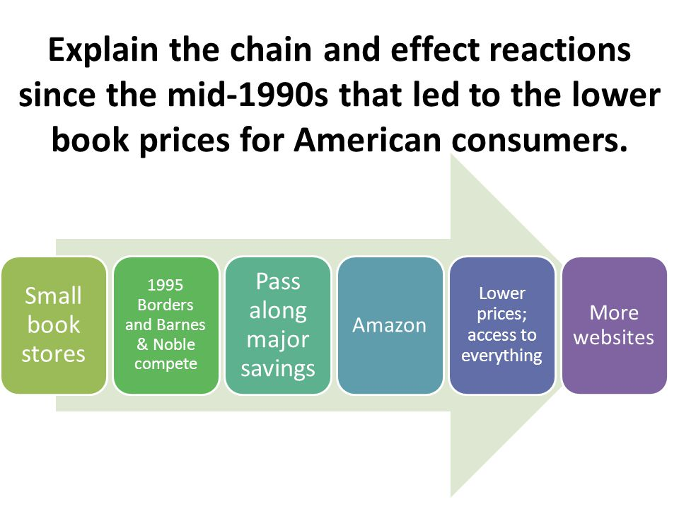 Explain the chain and effect reactions since the mid-1990s that led to the lower book prices for American consumers.