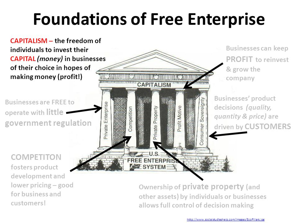 Foundations of Free Enterprise http://www.socialstudieshelp.com/Images/EcoPillars.jpg Businesses can keep PROFIT to reinvest & grow the company Businesses' product decisions (quality, quantity & price) are driven by CUSTOMERS Ownership of private property (and other assets) by individuals or businesses allows full control of decision making COMPETITON fosters product development and lower pricing – good for business and customers.