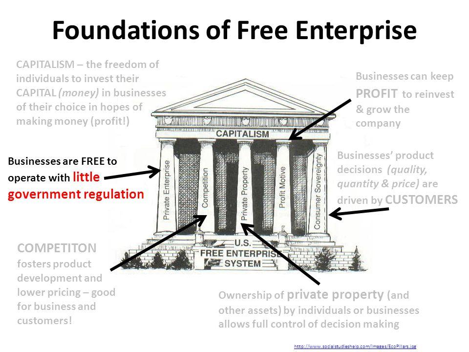 Foundations of Free Enterprise http://www.socialstudieshelp.com/Images/EcoPillars.jpg Businesses can keep PROFIT to reinvest & grow the company Busine