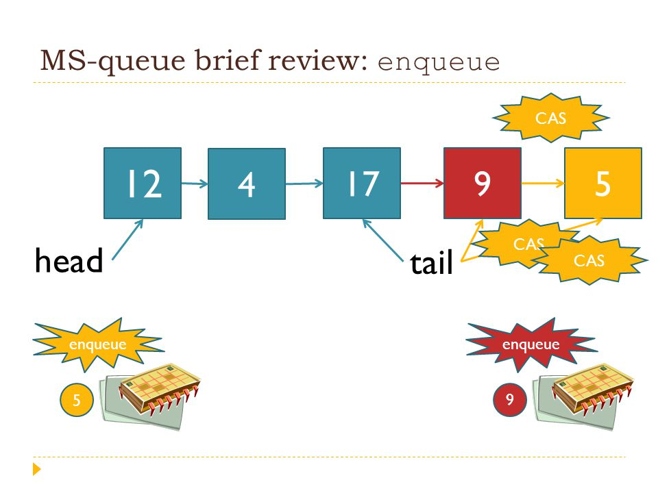 MS-queue brief review: enqueue 4 head tail enqueue 9 12 179 enqueue 5 5 CAS