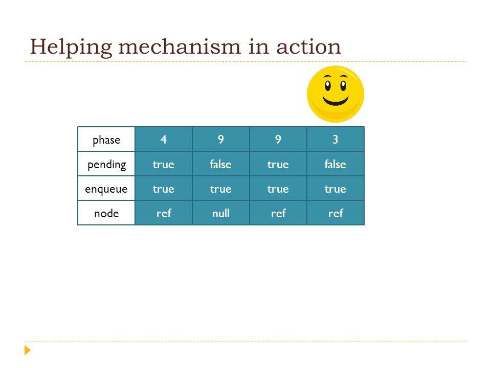 Helping mechanism in action 4 true ref 9 false true null 9 true ref 3 false true ref phase pending enqueue node
