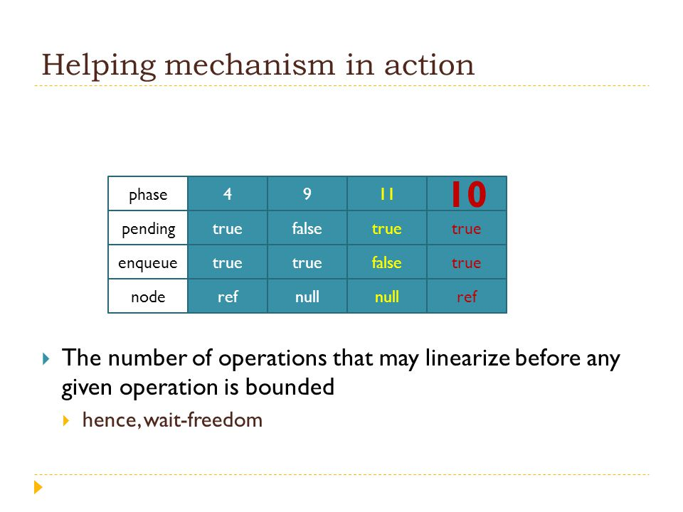 Helping mechanism in action  The number of operations that may linearize before any given operation is bounded  hence, wait-freedom 4 true ref 9 fal