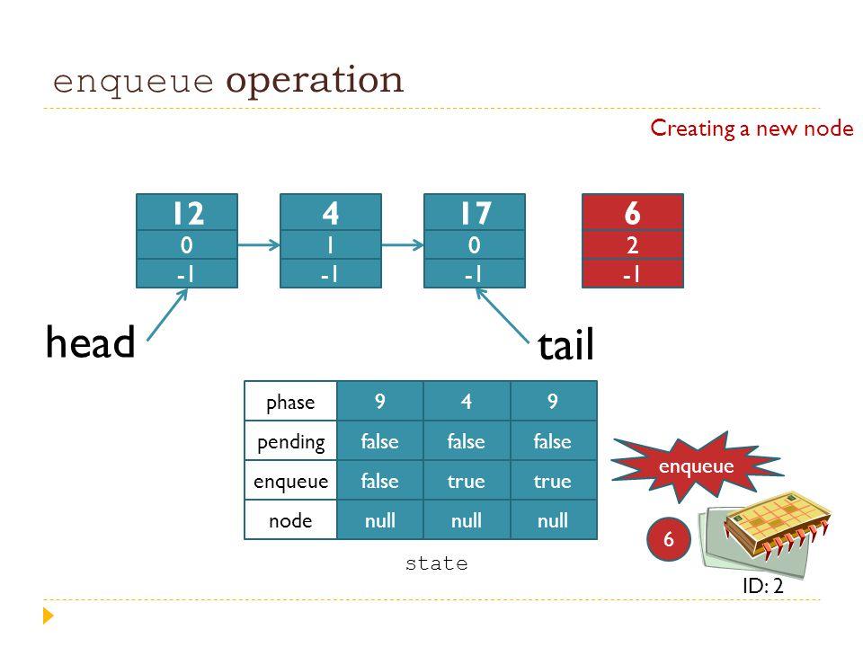 enqueue operation head tail 12 0 4 1 17 0 6 2 enqueue 6 ID: 2 9 false null 4 false true null 9 false true null phase pending enqueue node Creating a n