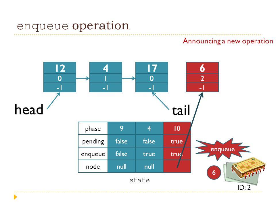 enqueue operation head tail 9 false null 4 false true null 10 true phase pending enqueue node Announcing a new operation state enqueue 6 ID: 2 12 0 4
