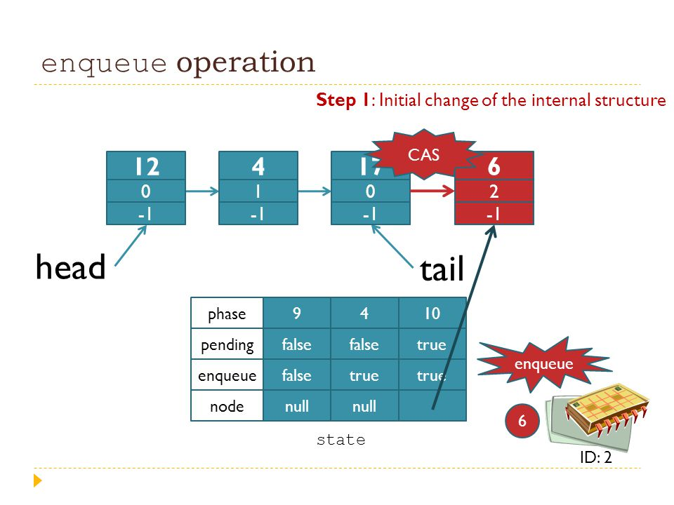 enqueue operation head tail 9 false null 4 false true null 10 true phase pending enqueue node Step 1: Initial change of the internal structure state e