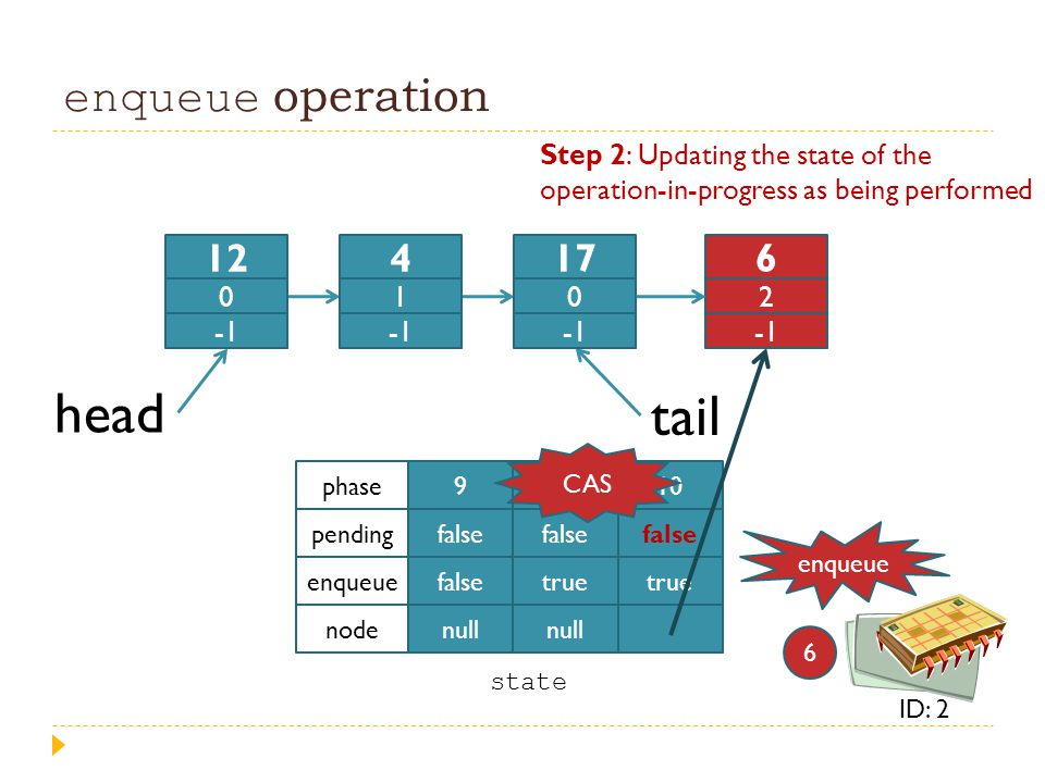 enqueue operation head tail 9 false null 4 false true null 10 false true phase pending enqueue node Step 2: Updating the state of the operation-in-pro