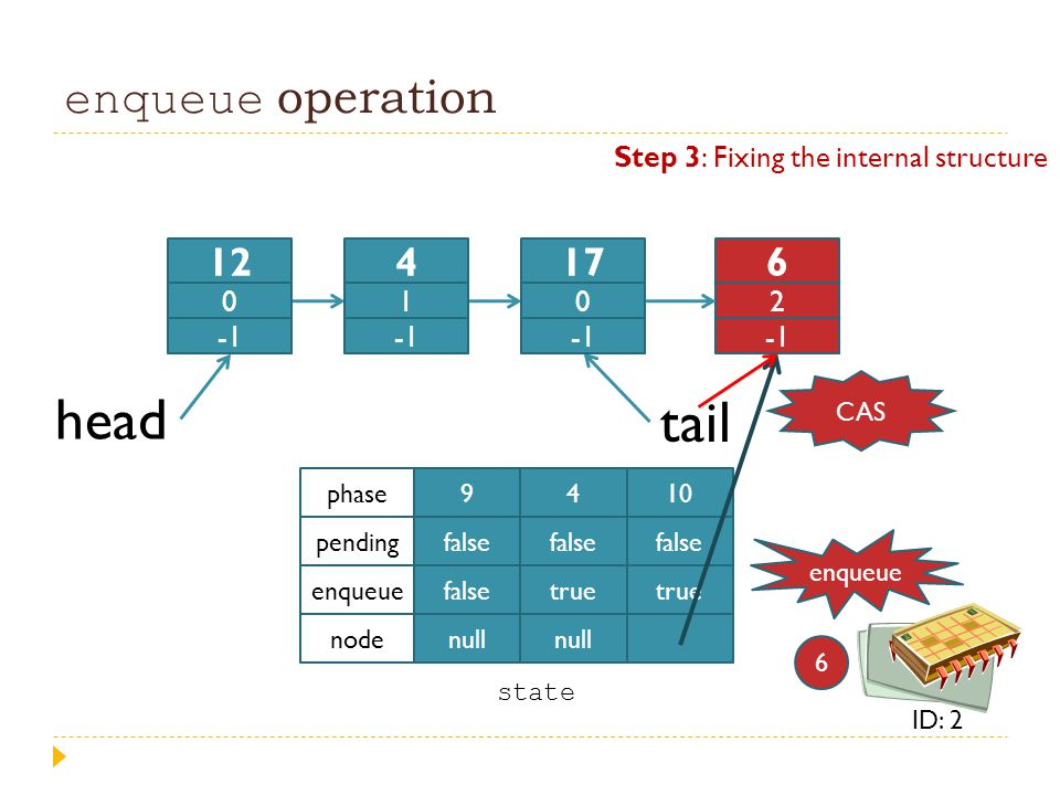 enqueue operation head tail 9 false null 4 false true null 10 false true phase pending enqueue node state enqueue 6 ID: 2 12 0 4 1 17 0 6 2 Step 3: Fi