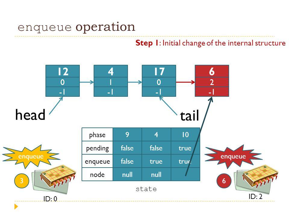 enqueue operation head tail 9 false null 4 false true null 10 true phase pending enqueue node enqueue 3 ID: 0 state enqueue 6 ID: 2 Step 1: Initial ch