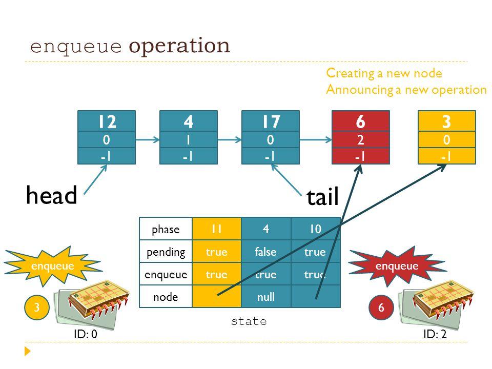 enqueue operation head tail 11 true 4 false true null 10 true phase pending enqueue node enqueue 3 ID: 0 state enqueue 6 ID: 2 12 0 4 1 17 0 6 2 3 0 C