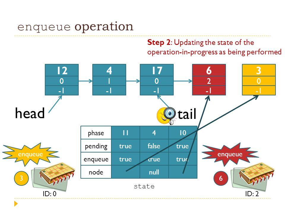 enqueue operation head tail 11 true 4 false true null 10 true phase pending enqueue node enqueue 3 ID: 0 state enqueue 6 ID: 2 12 0 4 1 17 0 6 2 3 0 S