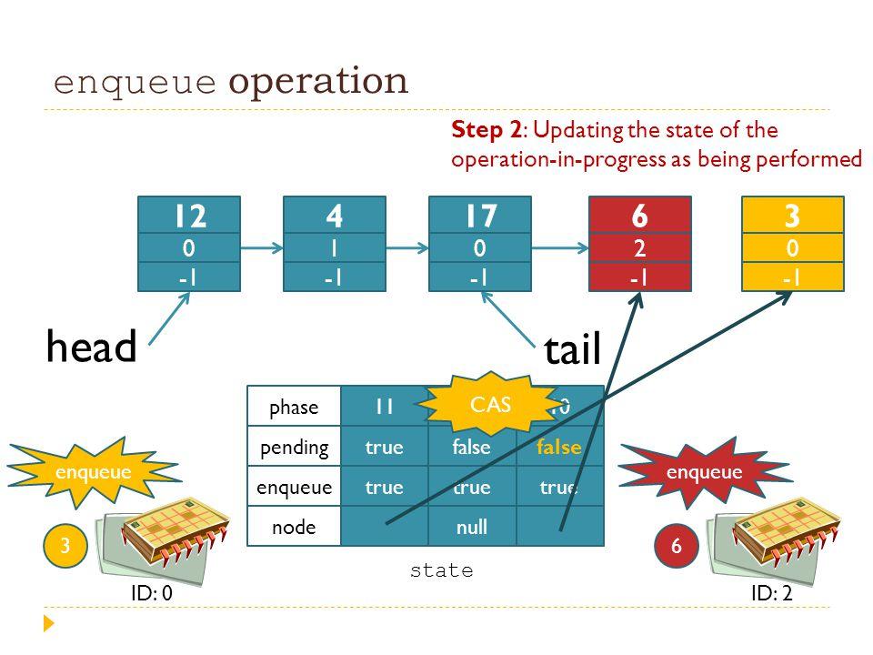enqueue operation head tail 11 true 4 false true null 10 false true phase pending enqueue node enqueue 3 ID: 0 state enqueue 6 ID: 2 12 0 4 1 17 0 6 2