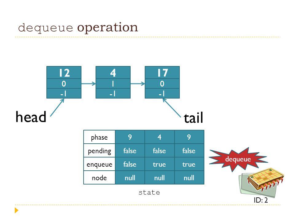 dequeue operation head tail 9 false null 4 false true null 9 false true null phase pending enqueue node state 12 0 4 1 17 0 dequeue ID: 2