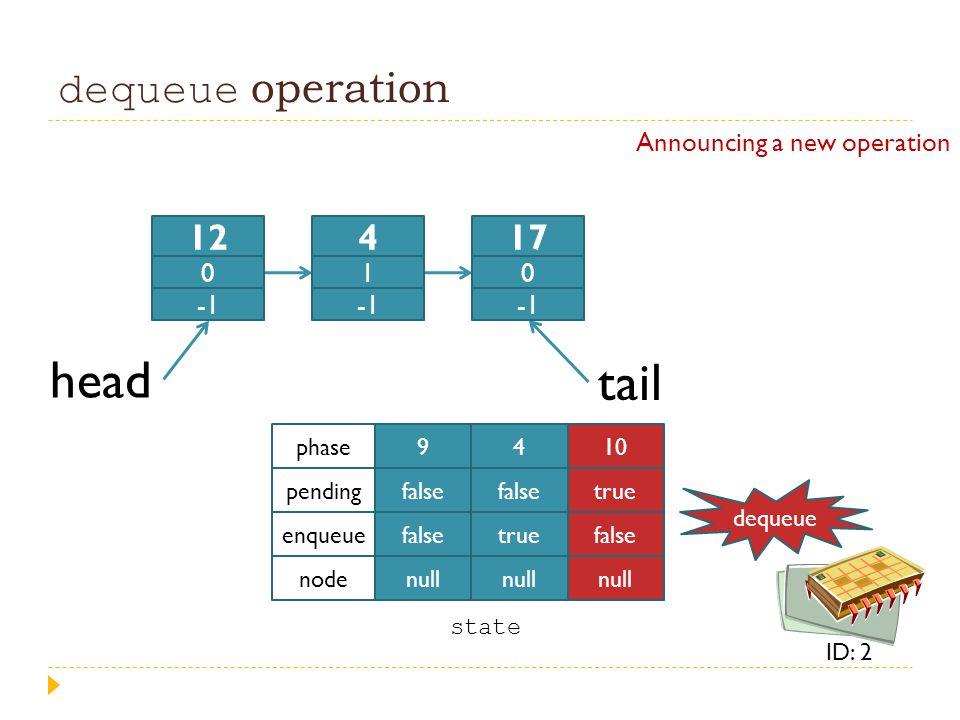 dequeue operation head tail 9 false null 4 false true null 10 true false null phase pending enqueue node state 12 0 4 1 17 0 dequeue ID: 2 Announcing
