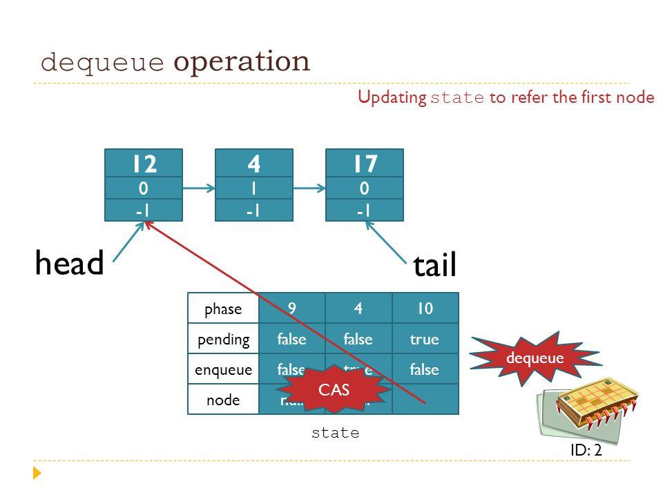 dequeue operation head tail 9 false null 4 false true null 10 true false phase pending enqueue node state 12 0 4 1 17 0 dequeue ID: 2 Updating state t