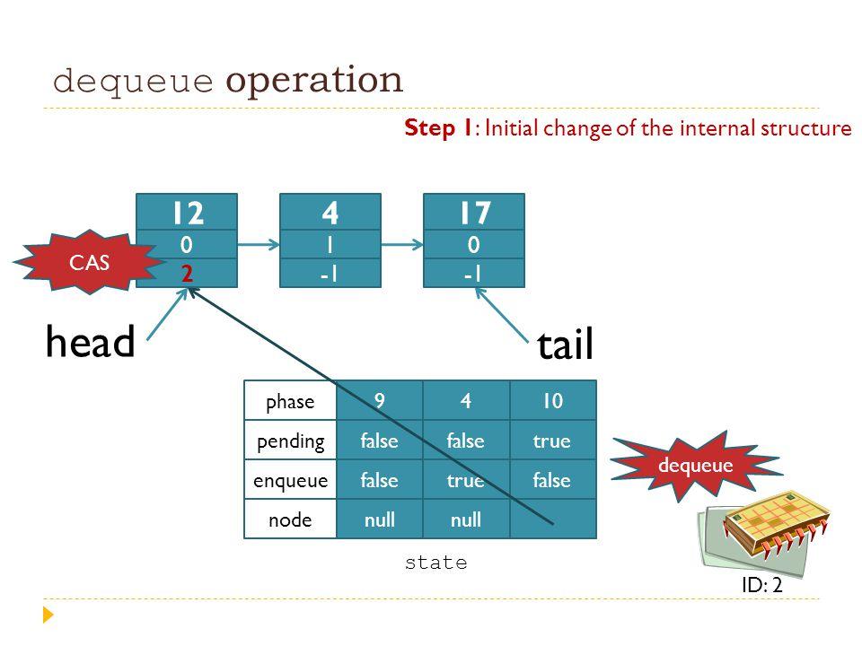 dequeue operation head tail 9 false null 4 false true null 10 true false phase pending enqueue node state 12 0 2 4 1 17 0 dequeue ID: 2 Step 1: Initia
