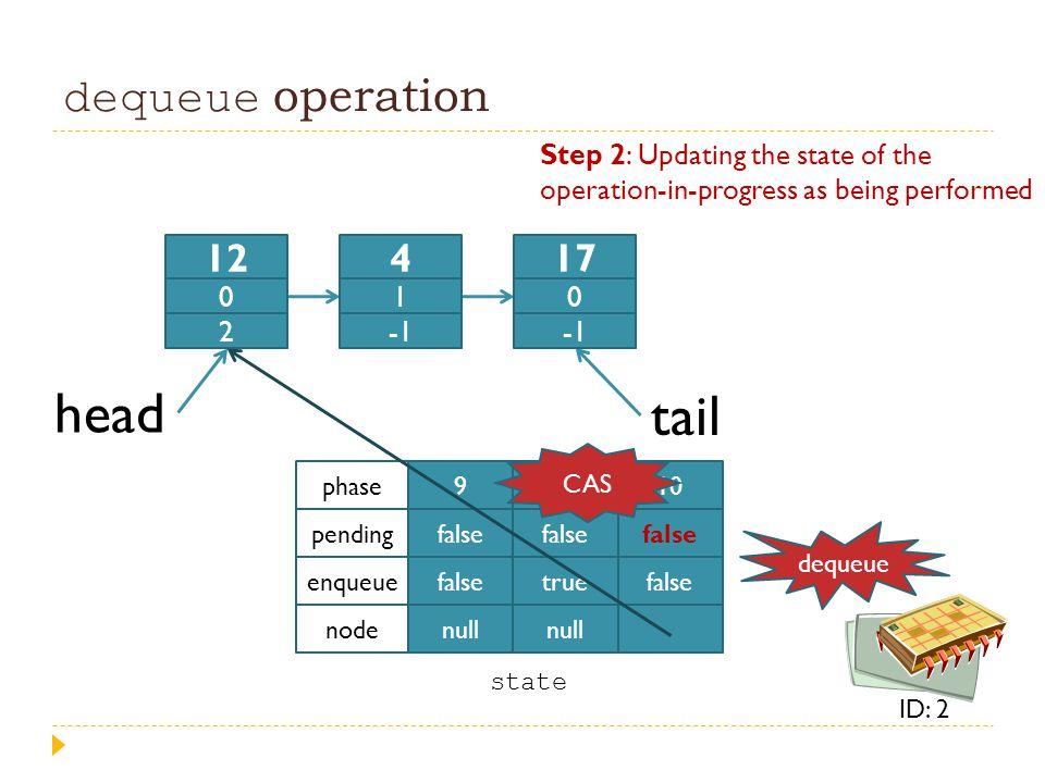 dequeue operation head tail 9 false null 4 false true null 10 false phase pending enqueue node state 12 0 2 4 1 17 0 dequeue ID: 2 Step 2: Updating th