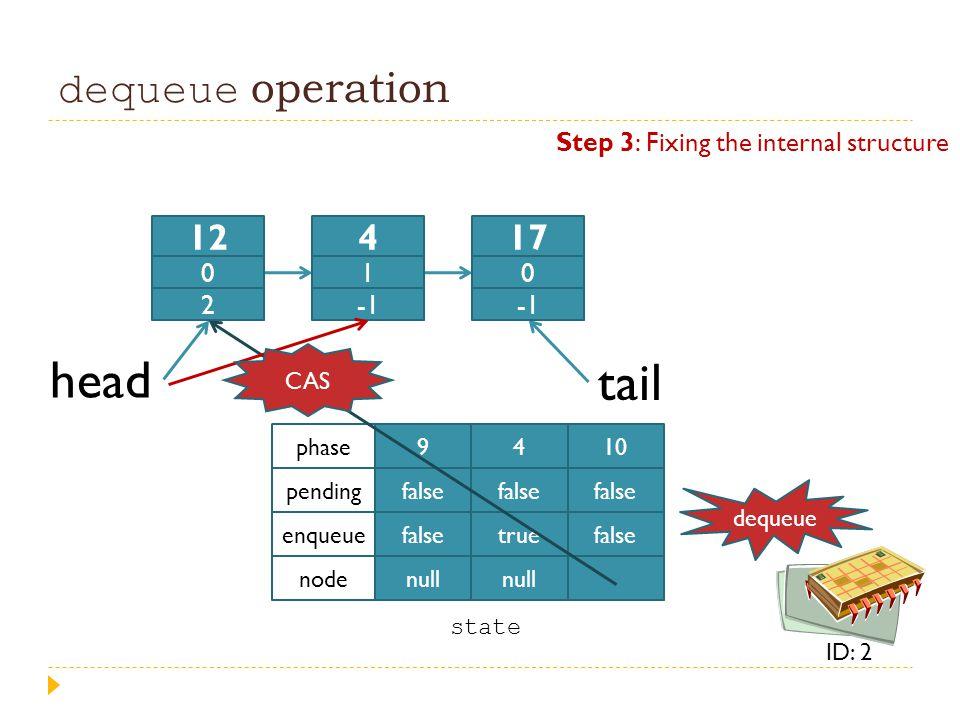 dequeue operation head tail 9 false null 4 false true null 10 false phase pending enqueue node state 12 0 2 4 1 17 0 dequeue ID: 2 Step 3: Fixing the