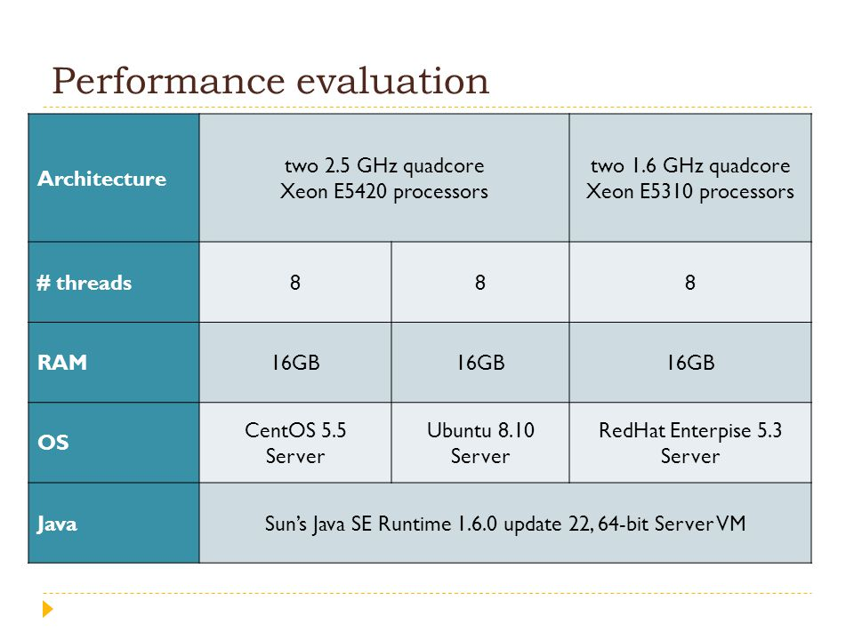 Performance evaluation Architecture two 2.5 GHz quadcore Xeon E5420 processors two 1.6 GHz quadcore Xeon E5310 processors # threads888 RAM16GB OS Cent