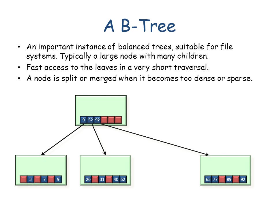 A B-Tree 379 95292 2631405263778992 An important instance of balanced trees, suitable for file systems.