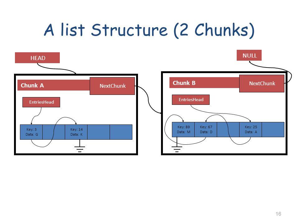 A list Structure (2 Chunks) Chunk A HEAD NextChunk Chunk B NextChunk NULL Key: 3 Data: G Key: 14 Data: K Key: 25 Data: A Key: 67 Data: D Key: 89 Data: M EntriesHead 16