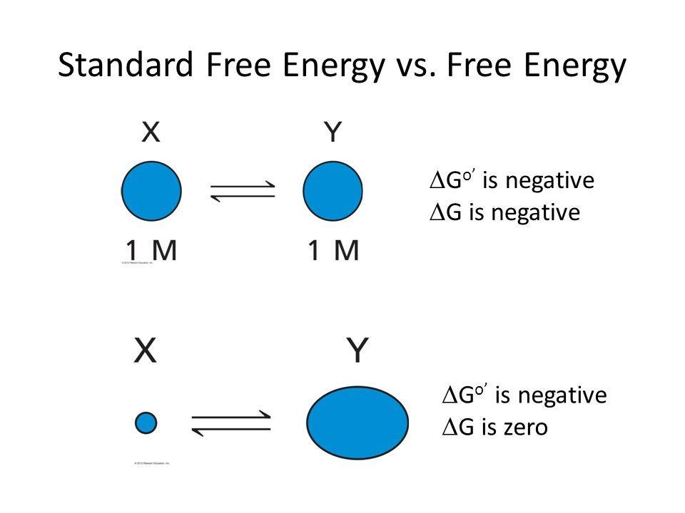 Standard Free Energy vs.