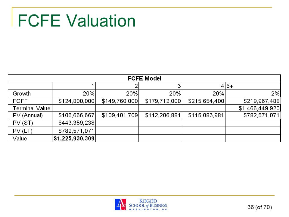 FCFE Valuation 36 (of 70)