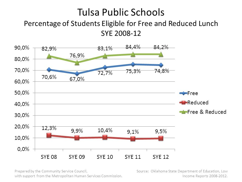 Tulsa County Public Schools Number of Students Eligible for Free and Reduced Lunch SYE 2008-12 Prepared by the Community Service Council, with support from the Metropolitan Human Services Commission.