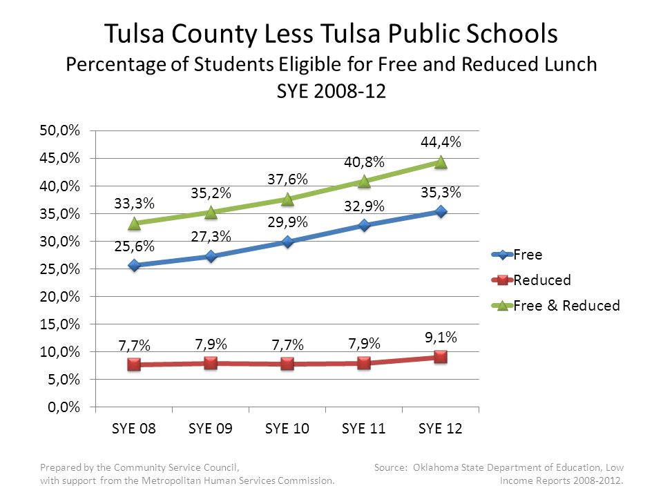 Tulsa County Less Tulsa Public Schools Percentage of Students Eligible for Free and Reduced Lunch SYE 2008-12 Prepared by the Community Service Council, with support from the Metropolitan Human Services Commission.