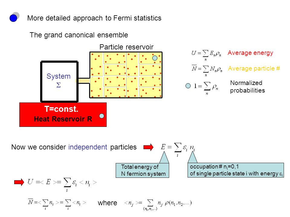 More detailed approach to Fermi statistics The grand canonical ensemble Heat Reservoir R T=const.