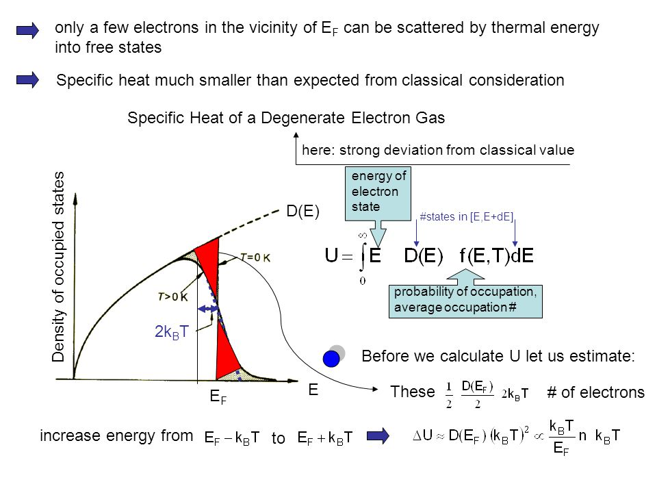 Specific Heat of a Degenerate Electron Gas here: strong deviation from classical value only a few electrons in the vicinity of E F can be scattered by thermal energy into free states Specific heat much smaller than expected from classical consideration D(E) Density of occupied states E EFEF energy of electron state #states in [E,E+dE] probability of occupation, average occupation # 2k B T Before we calculate U let us estimate: These # of electrons increase energy from to