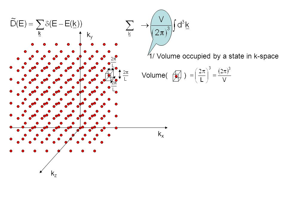 1/ Volume occupied by a state in k-space kxkx kyky kzkz Volume( )