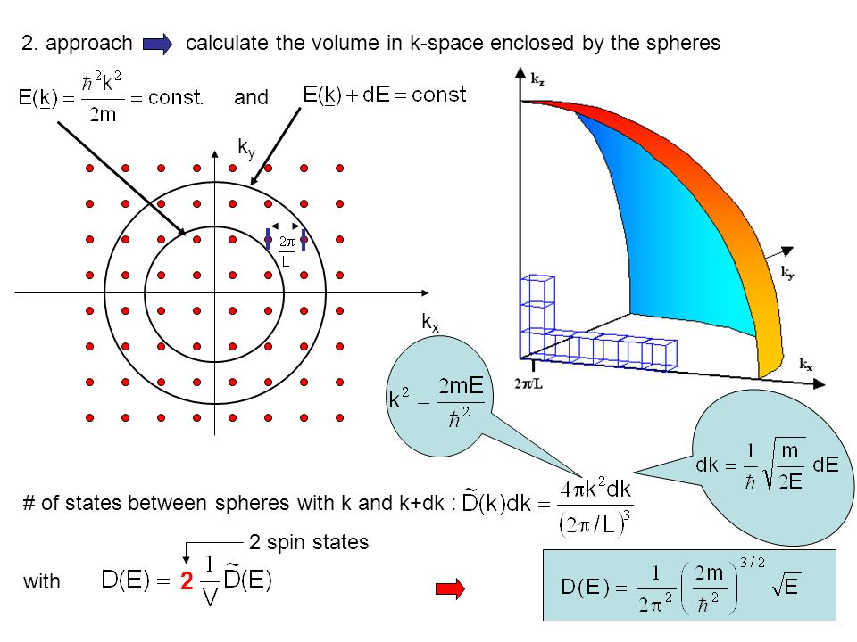 2. approach calculate the volume in k-space enclosed by the spheres and kxkx kyky # of states between spheres with k and k+dk : with 2 2 spin states
