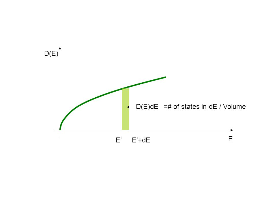 E D(E) E'E'+dE D(E)dE =# of states in dE / Volume