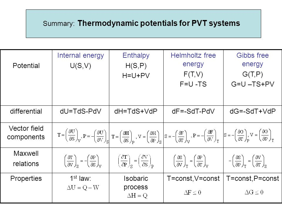 Summary: Thermodynamic potentials for PVT systems T=const,P=constT=const,V=constIsobaric process 1 st law:Properties Maxwell relations Vector field co