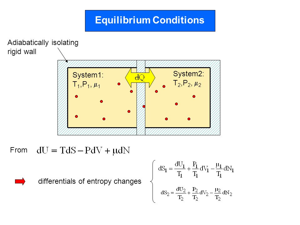 Equilibrium Conditions Adiabatically isolating rigid wall System1: T 1,P 1,  1 System2: T 2,P 2,  2 From differentials of entropy changes