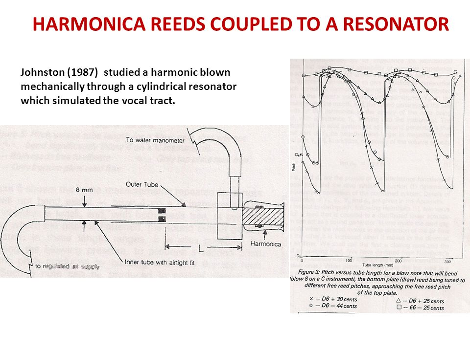 HARMONICA REEDS COUPLED TO A RESONATOR Johnston (1987) studied a harmonic blown mechanically through a cylindrical resonator which simulated the vocal tract.
