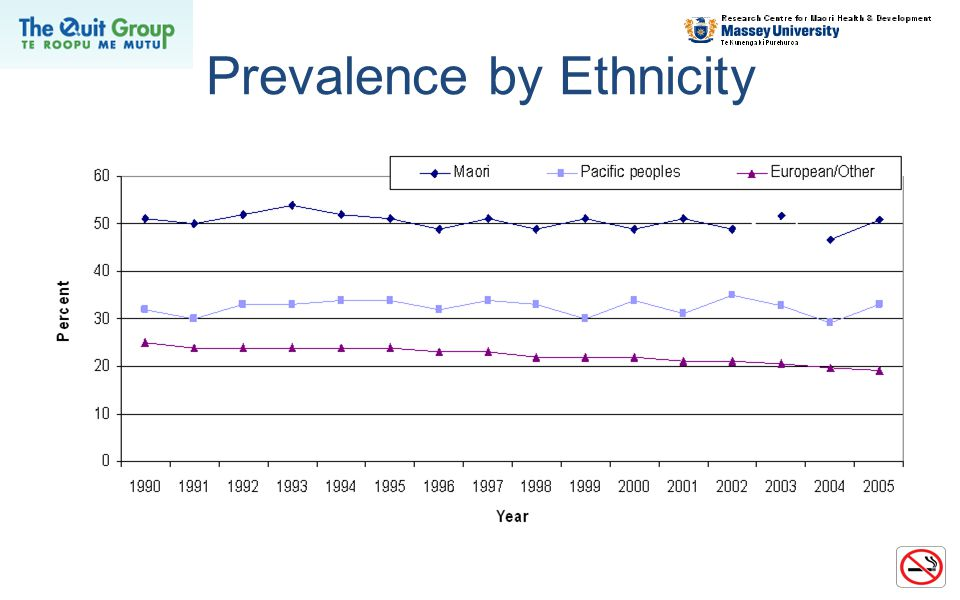 Prevalence by Ethnicity