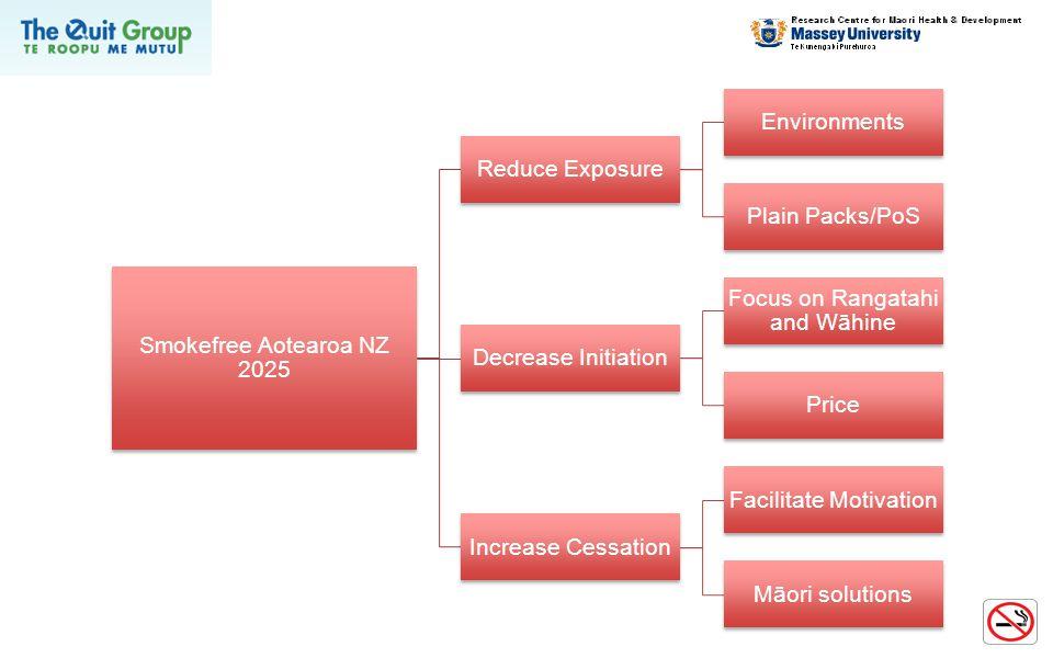 Smokefree Aotearoa NZ 2025 Reduce Exposure Environments Plain Packs/PoS Decrease Initiation Focus on Rangatahi and Wāhine Price Increase Cessation Fac