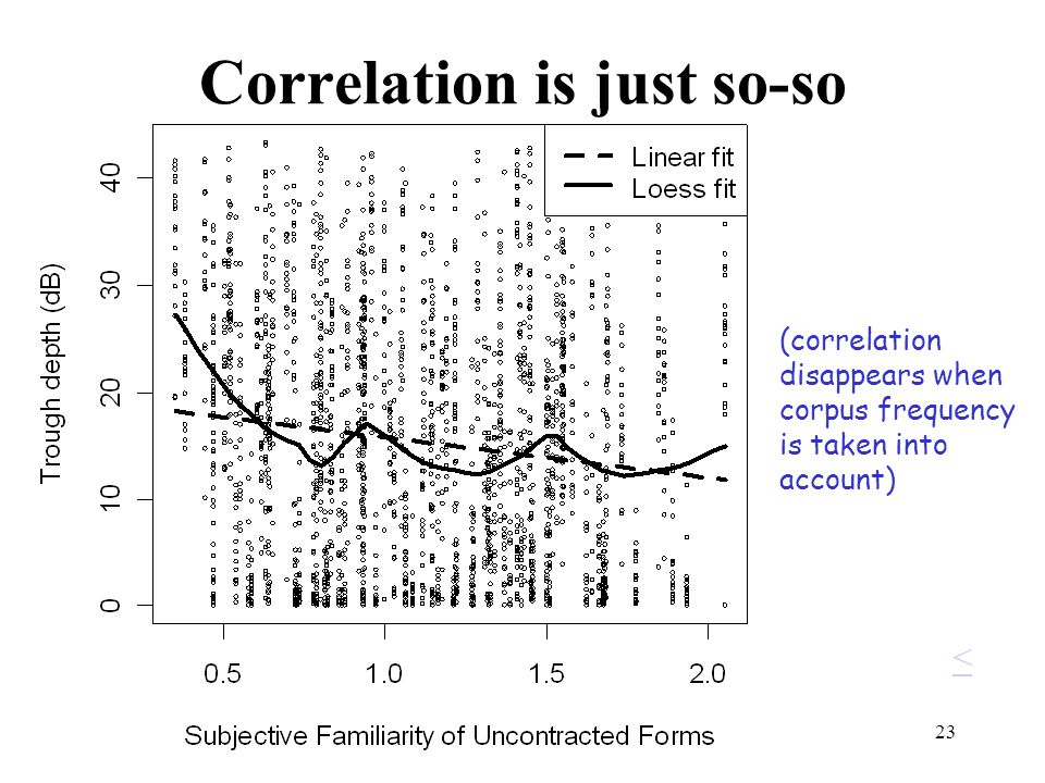 23 Correlation is just so-so (correlation disappears when corpus frequency is taken into account) <