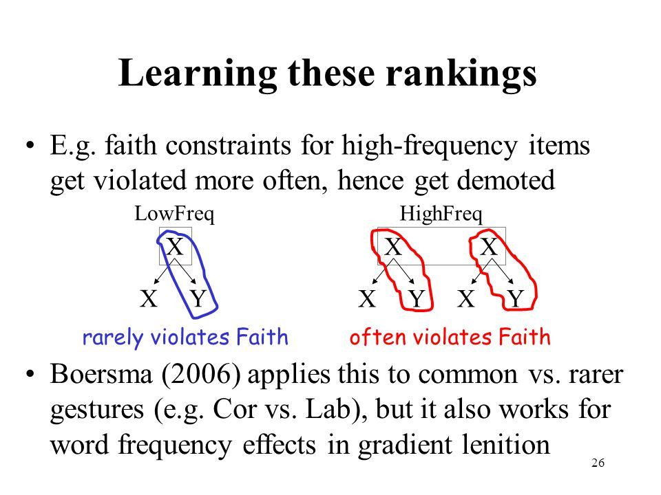 26 Learning these rankings E.g. faith constraints for high-frequency items get violated more often, hence get demoted Boersma (2006) applies this to c