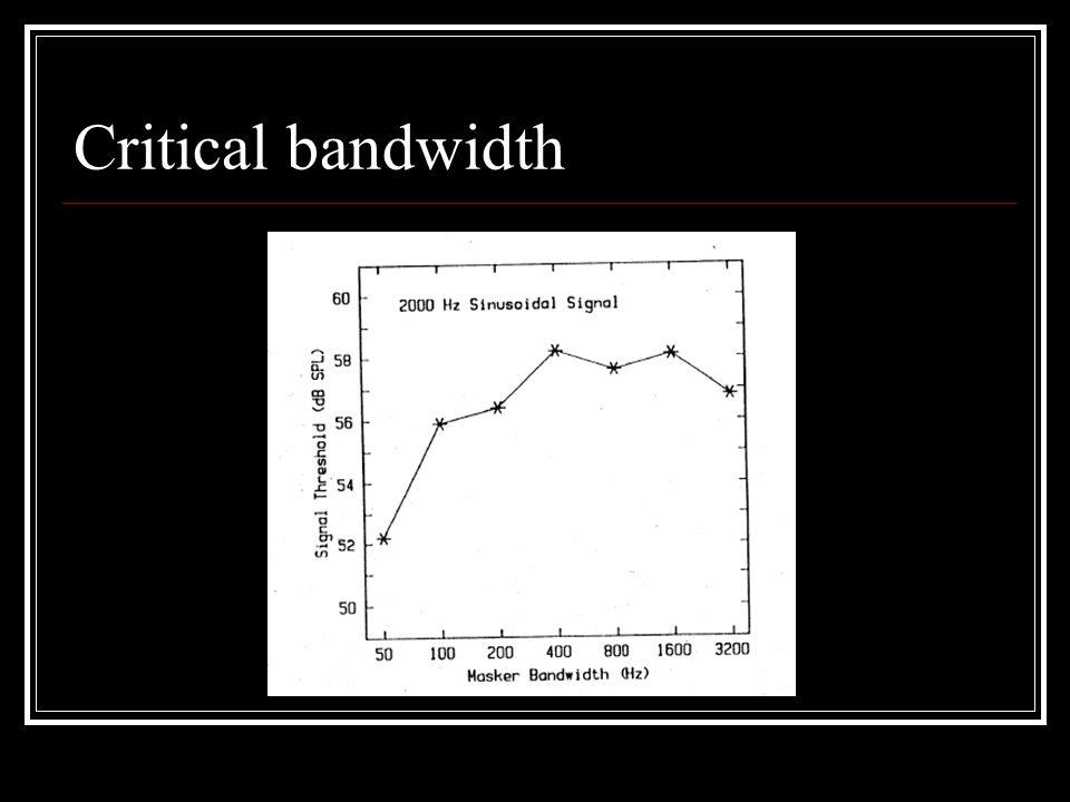 Critical bandwidth
