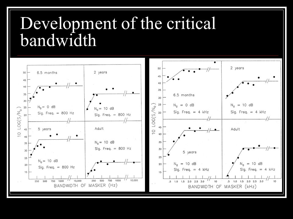 Development of the critical bandwidth