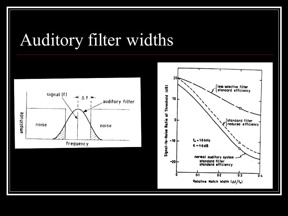 Auditory filter widths