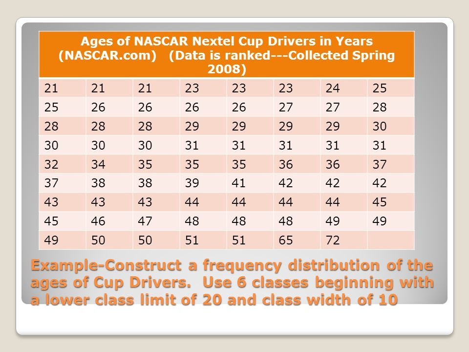 Example-Construct a frequency distribution of the ages of Cup Drivers.