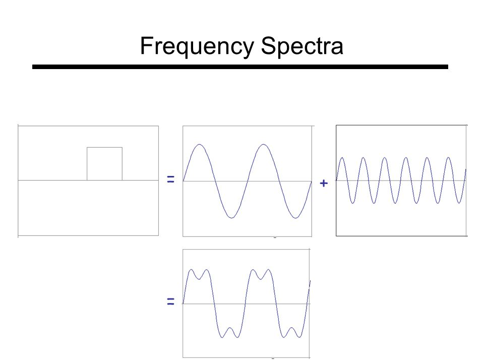 = + = Frequency Spectra
