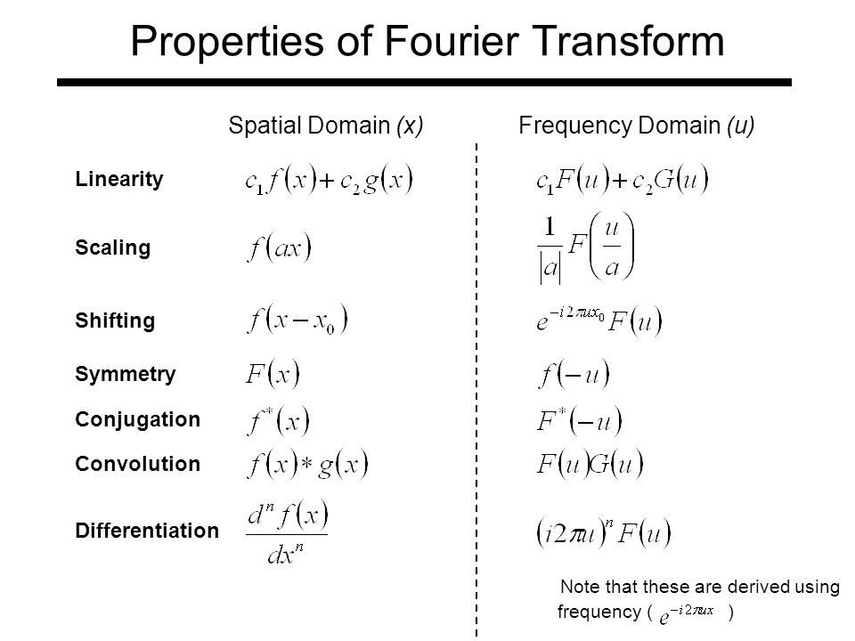 Properties of Fourier Transform Spatial Domain (x)Frequency Domain (u) Linearity Scaling Shifting Symmetry Conjugation Convolution Differentiation frequency ( ) Note that these are derived using