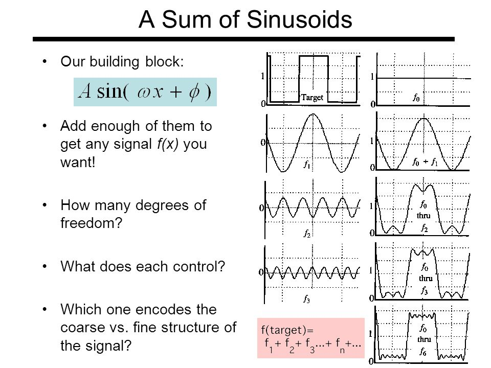 A Sum of Sinusoids Our building block: Add enough of them to get any signal f(x) you want.